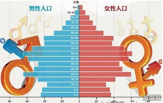 2015中国人口出生率或将上升 男女比例失衡严峻