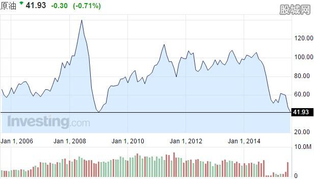 国际油价跌破40美元