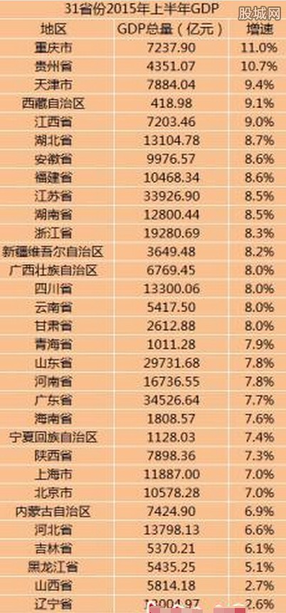 上半年全国省份经济总量排名_中国省份经济排名