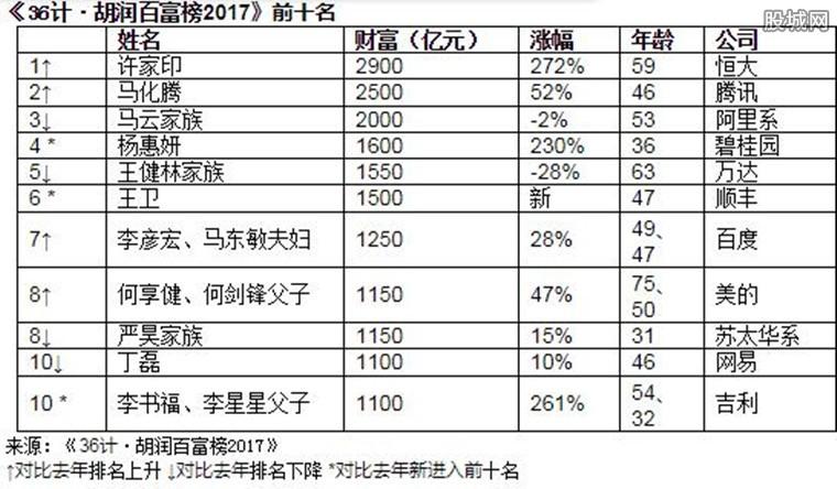 中国首富再次异位