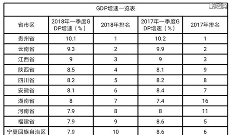 20省公布GDP