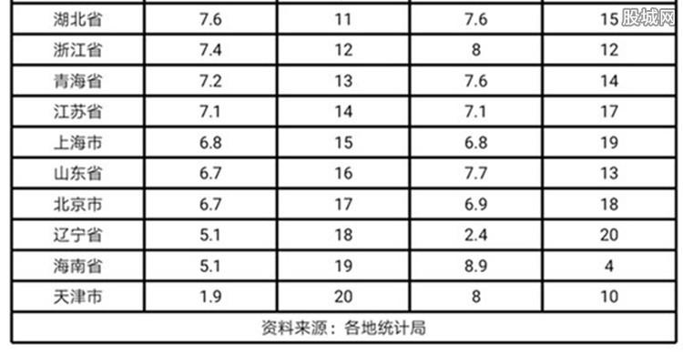 GDP贵州第一天津垫底