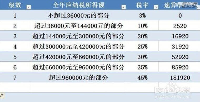 新版税率表
