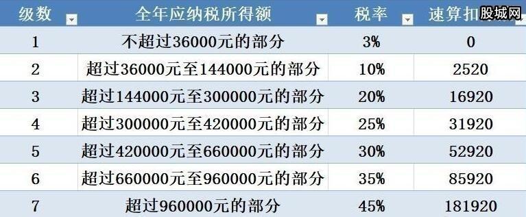 个人所得税税率表 2